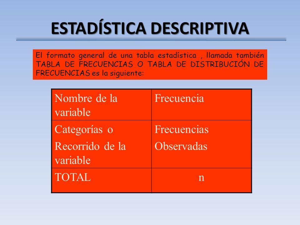 ESTADÍSTICA DESCRIPTIVA El formato general de una tabla estadística, llamada también TABLA DE FRECUENCIAS O TABLA DE DISTRIBUCIÓN DE FRECUENCIAS es la siguiente: Nombre de la variable Frecuencia Categorías o Recorrido de la variable Frecuencias Observadas TOTALn