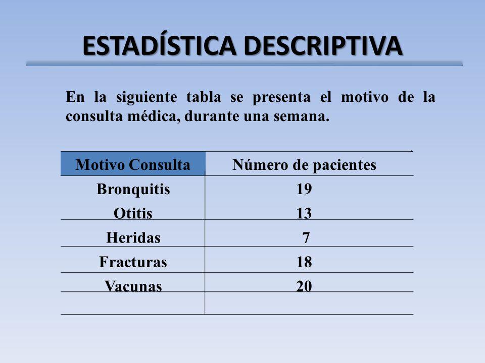 ESTADÍSTICA DESCRIPTIVA En la siguiente tabla se presenta el motivo de la consulta médica, durante una semana. Motivo ConsultaNúmero de pacientes Bron