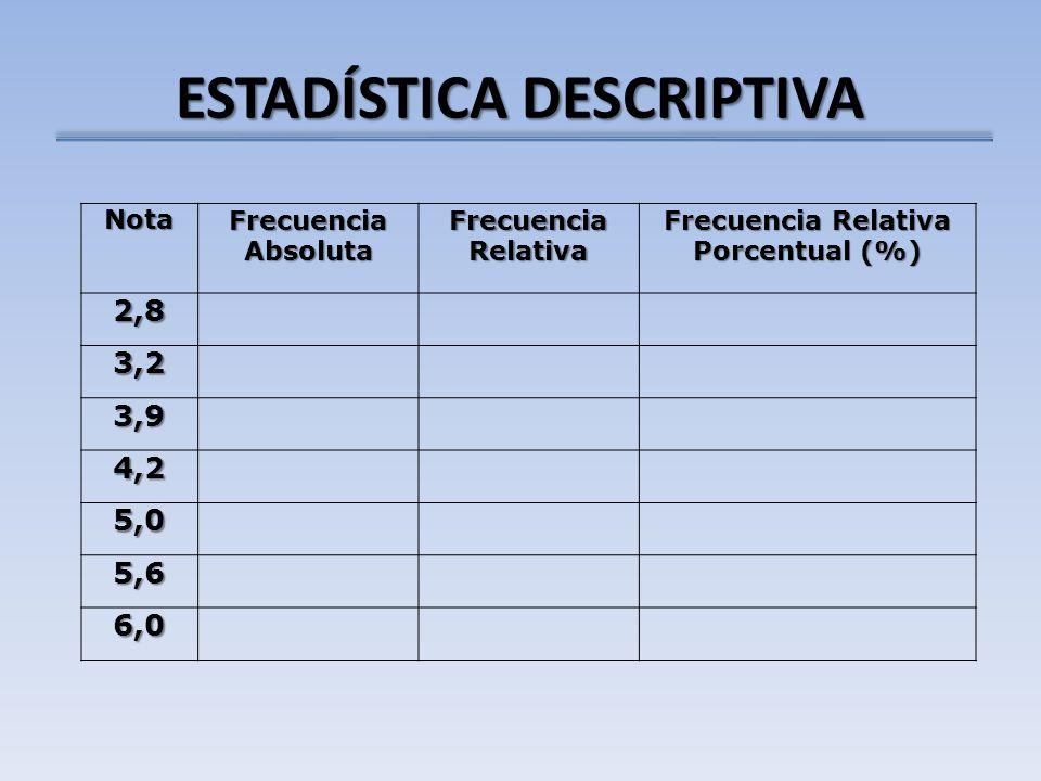 ESTADÍSTICA DESCRIPTIVA Nota Frecuencia Absoluta Frecuencia Relativa Frecuencia Relativa Porcentual (%) 2,8 3,2 3,9 4,2 5,0 5,6 6,0