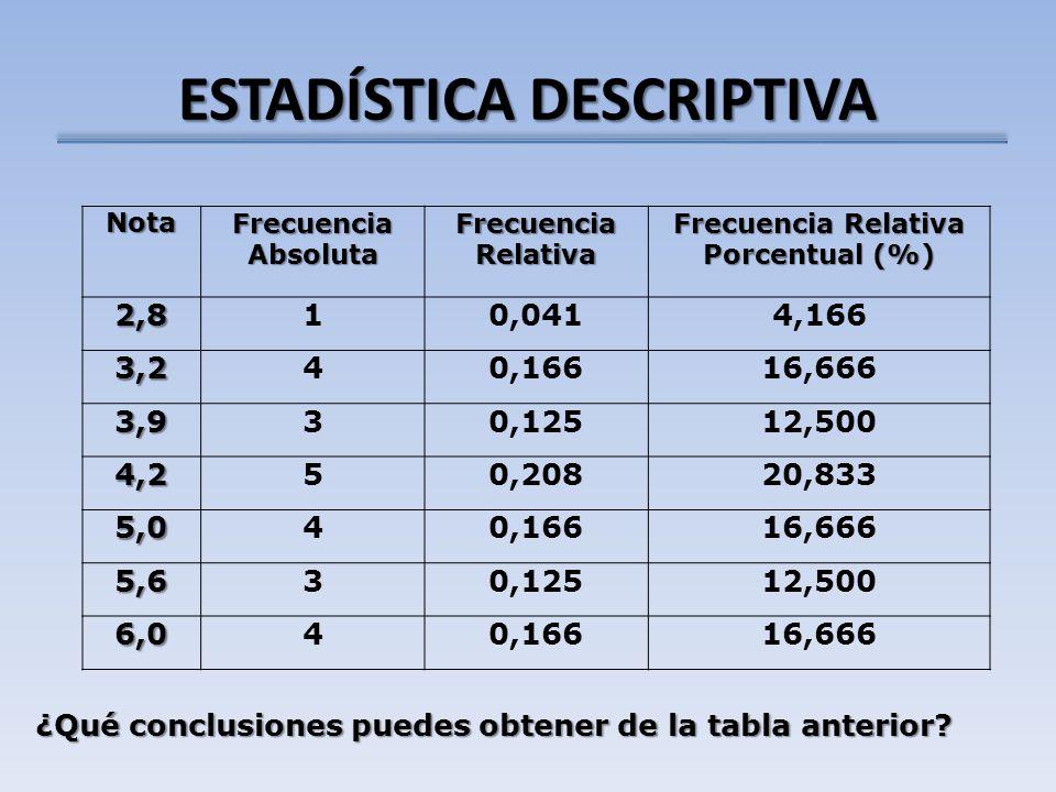 ESTADÍSTICA DESCRIPTIVA Nota Frecuencia Absoluta Frecuencia Relativa Frecuencia Relativa Porcentual (%) 2,810,0414,166 3,240,16616,666 3,930,12512,500 4,250,20820,833 5,040,16616,666 5,630,12512,500 6,040,16616,666 ¿Qué conclusiones puedes obtener de la tabla anterior?