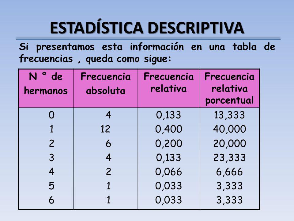 ESTADÍSTICA DESCRIPTIVA Si presentamos esta información en una tabla de frecuencias, queda como sigue: N ° de hermanos Frecuencia absoluta Frecuencia relativa Frecuencia relativa porcentual 0 1 2 3 4 5 6 4 12 6 4 2 1 0,133 0,400 0,200 0,133 0,066 0,033 13,333 40,000 20,000 23,333 6,666 3,333