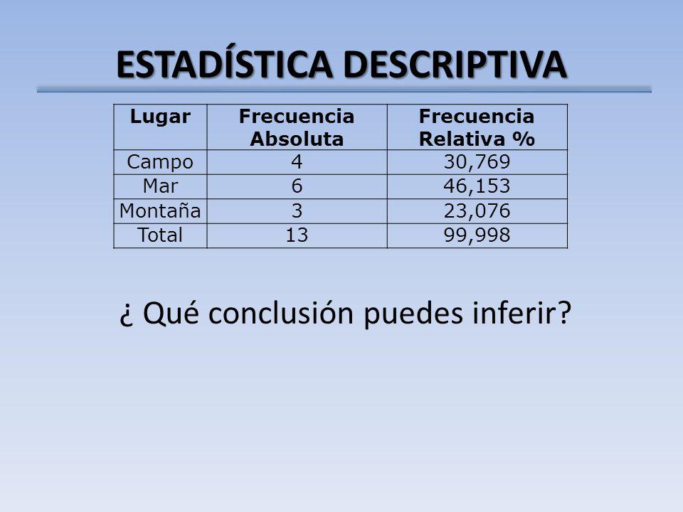 ESTADÍSTICA DESCRIPTIVA LugarFrecuencia Absoluta Frecuencia Relativa % Campo430,769 Mar646,153 Montaña323,076 Total1399,998 ¿ Qué conclusión puedes inferir?