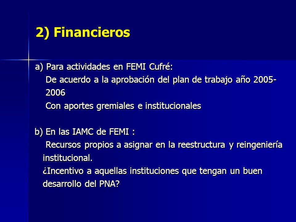 2) Financieros a) Para actividades en FEMI Cufré: De acuerdo a la aprobación del plan de trabajo año 2005- De acuerdo a la aprobación del plan de trabajo año 2005- 2006 2006 Con aportes gremiales e institucionales Con aportes gremiales e institucionales b) En las IAMC de FEMI : b) En las IAMC de FEMI : Recursos propios a asignar en la reestructura y reingeniería Recursos propios a asignar en la reestructura y reingeniería institucional.