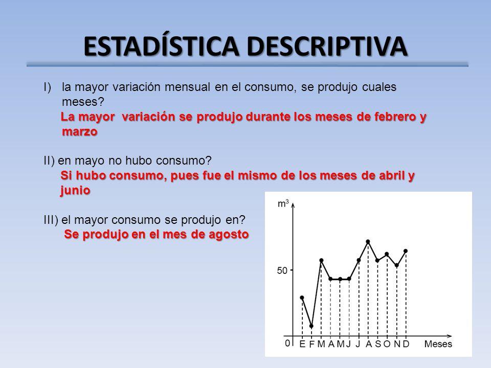 ESTADÍSTICA DESCRIPTIVA I)la mayor variación mensual en el consumo, se produjo cuales meses.