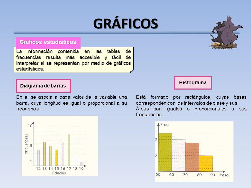 La información contenida en las tablas de frecuencias resulta más accesible y fácil de interpretar si se representan por medio de gráficos estadísticos.