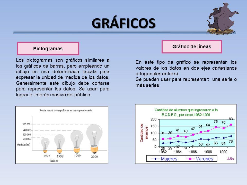 GRÁFICOS Pictogramas Los pictogramas son gráficos similares a los gráficos de barras, pero empleando un dibujo en una determinada escala para expresar la unidad de medida de los datos.