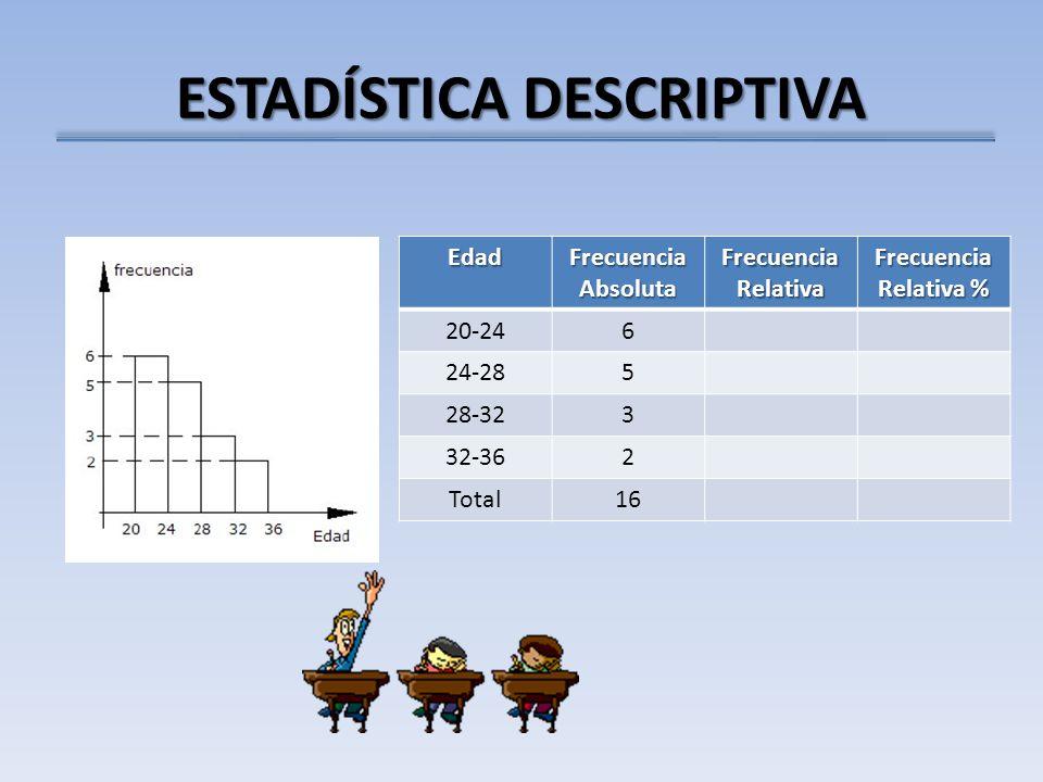 ESTADÍSTICA DESCRIPTIVA Edad Frecuencia Absoluta Frecuencia Relativa Frecuencia Relativa % 20-246 24-285 28-323 32-362 Total16