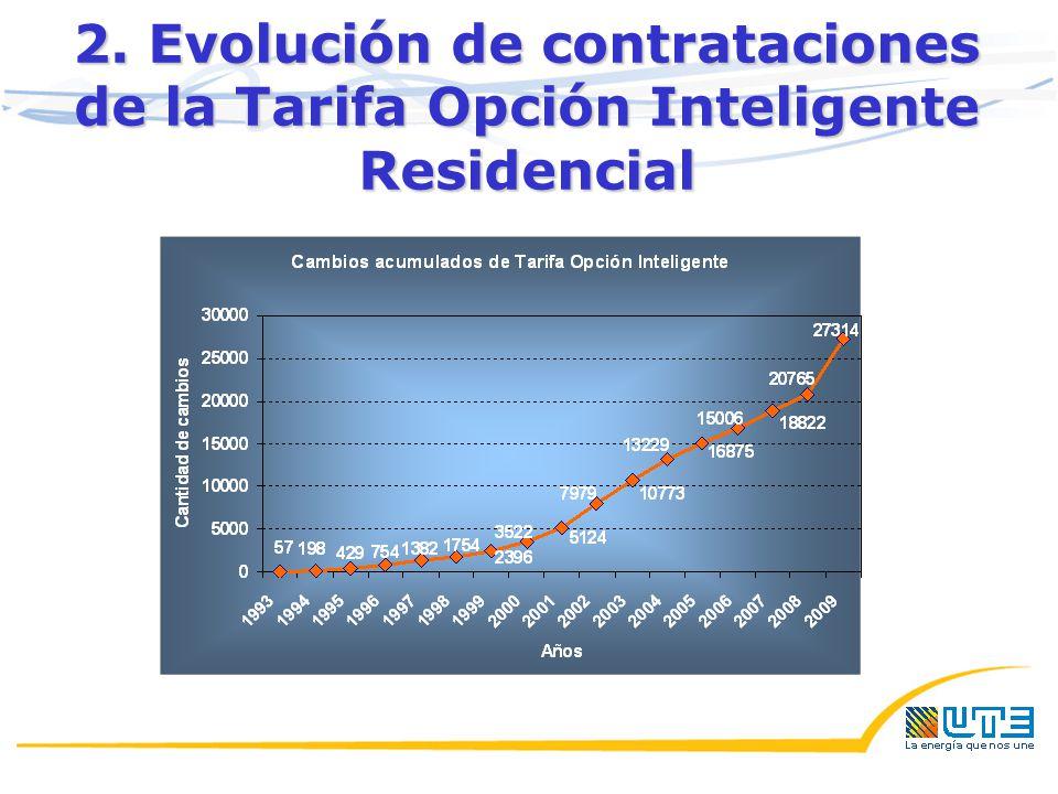 2. Evolución de contrataciones de la Tarifa Opción Inteligente Residencial