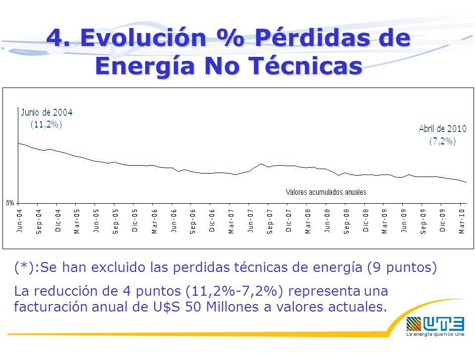 4. Evolución % Pérdidas de Energía No Técnicas (*):Se han excluido las perdidas técnicas de energía (9 puntos) La reducción de 4 puntos (11,2%-7,2%) r