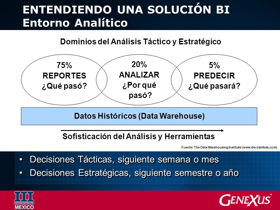 ENTENDIENDO UNA SOLUCIÓN BI Entorno Analítico Datos Históricos (Data Warehouse) 75% REPORTES ¿Qué pasó.