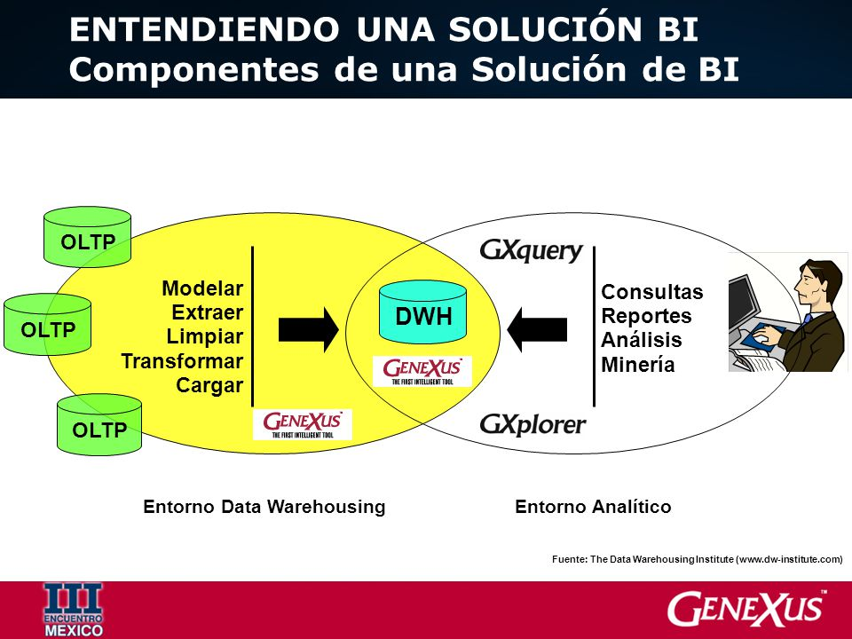 ENTENDIENDO UNA SOLUCIÓN BI Entorno Data Warehousing Incremento 1 Arquitectura del Data Warehouse Operación Incremento 2Incremento 3 Incremento n Ajustar y adaptar Desarrollo Incremental Arquitectura Se recomienda que cada proyecto dure de 3 a 4 meses y produzca un valor importante para el negocio Fuente: The Data Warehousing Institute (www.dw-institute.com)
