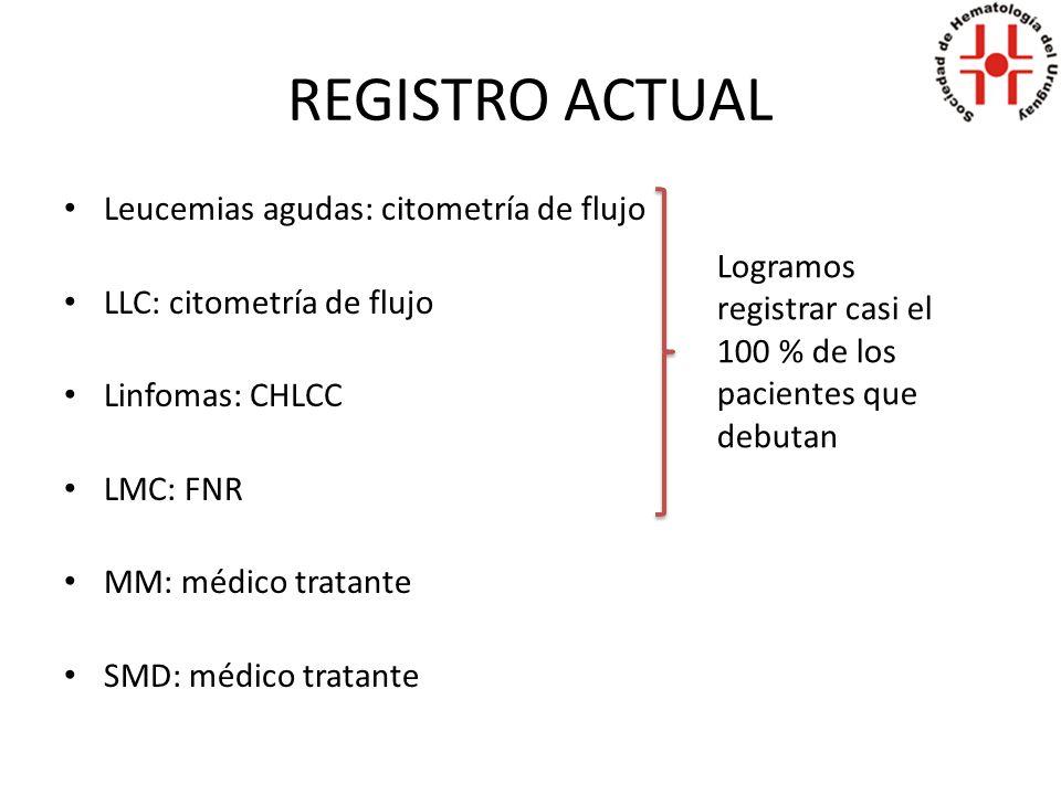 REGISTRO ACTUAL Leucemias agudas: citometría de flujo LLC: citometría de flujo Linfomas: CHLCC LMC: FNR MM: médico tratante SMD: médico tratante Logramos registrar casi el 100 % de los pacientes que debutan