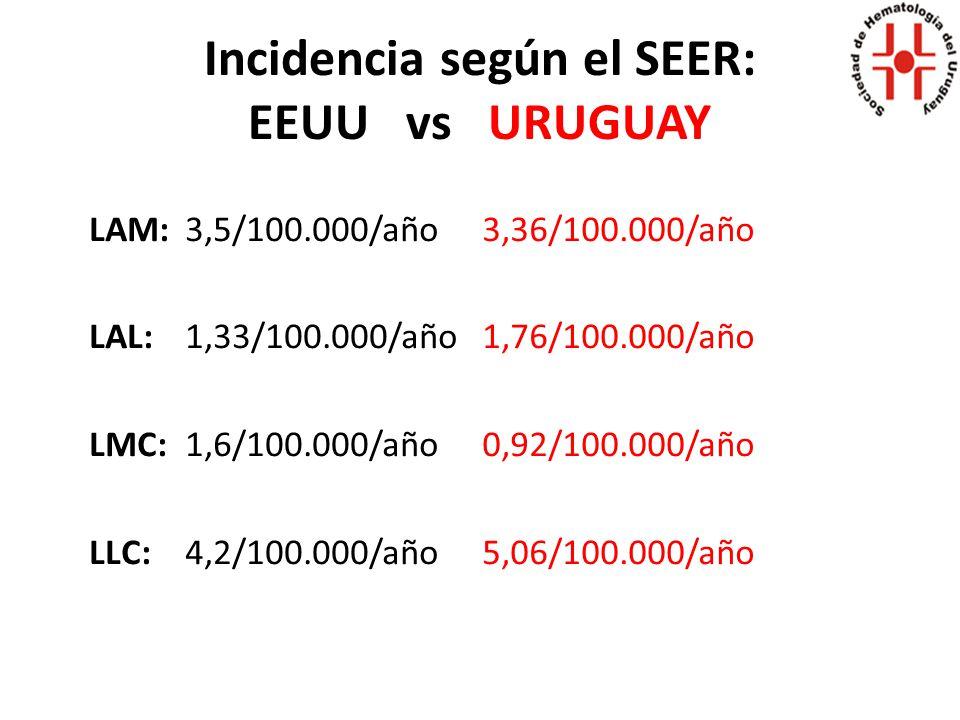 Incidencia según el SEER: EEUU vs URUGUAY LAM:3,5/100.000/año LAL: 1,33/100.000/año LMC: 1,6/100.000/año LLC: 4,2/100.000/año 3,36/100.000/año 1,76/100.000/año 0,92/100.000/año 5,06/100.000/año