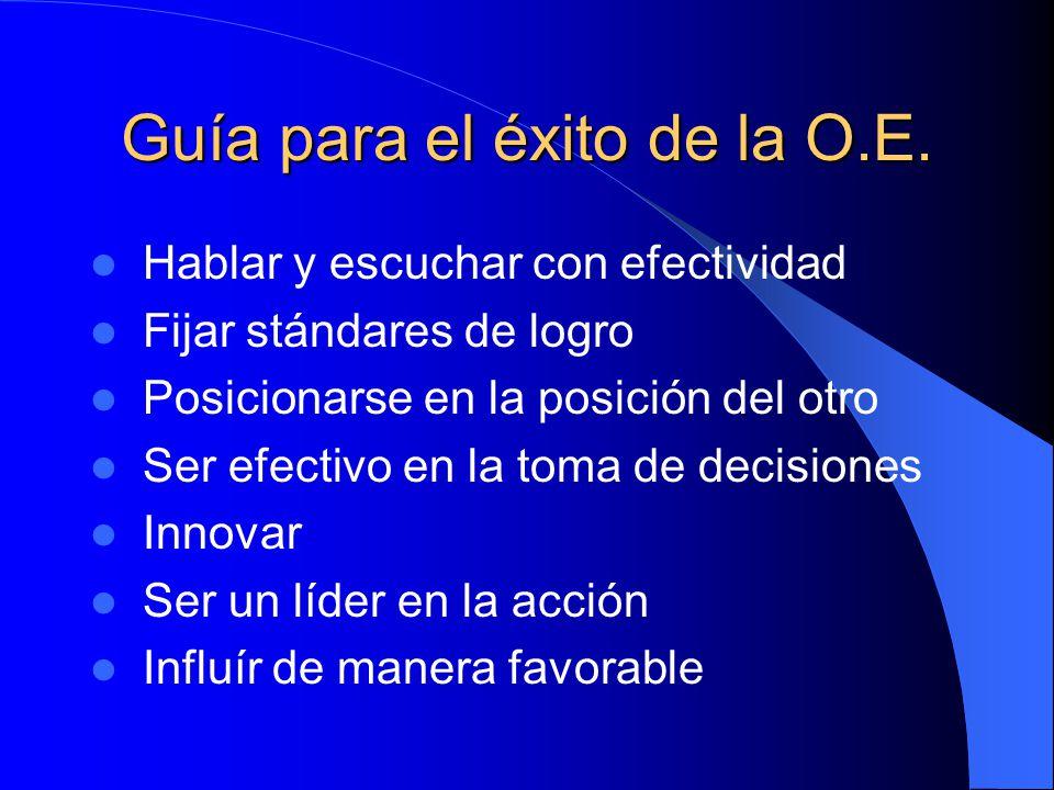 Guía para el éxito de la O.E. Conocer los objetivos de la O.E. Seleccionar personal eficaz Delegar Controlar Motivar Crear buenas comunicaciones Minim