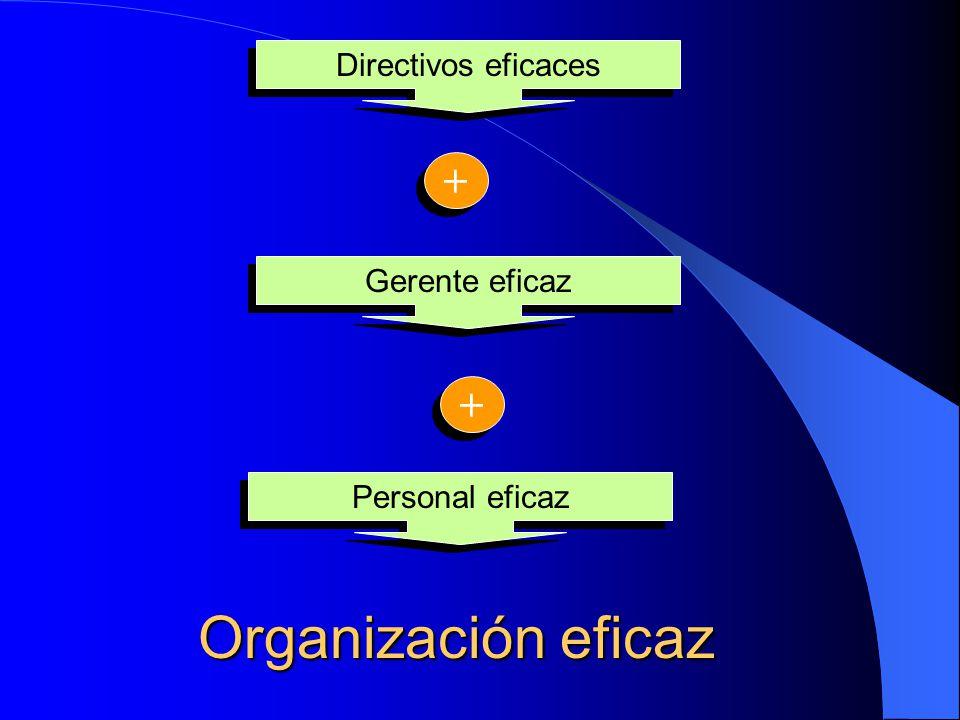 Guía para el éxito de la O.E. Evaluar lo alcanzado Dedicar tiempo a lo importante Planear y seguir programas Buscar lo mejor de otros Involucrar a los