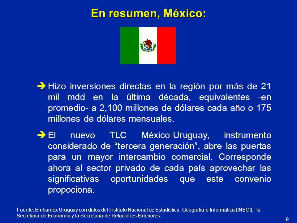 En resumen, México: Hizo inversiones directas en la región por más de 21 mil mdd en la última década, equivalentes -en promedio- a 2,100 millones de d