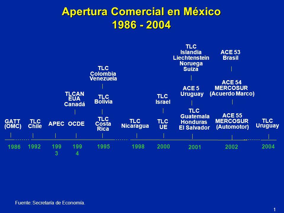 Apertura Comercial en México 1986 - 2004 GATT (OMC) TLC Chile APECOCDE TLC Costa Rica TLCAN EUA Canadá TLC Bolivia TLC Colombia Venezuela TLC Nicaragu