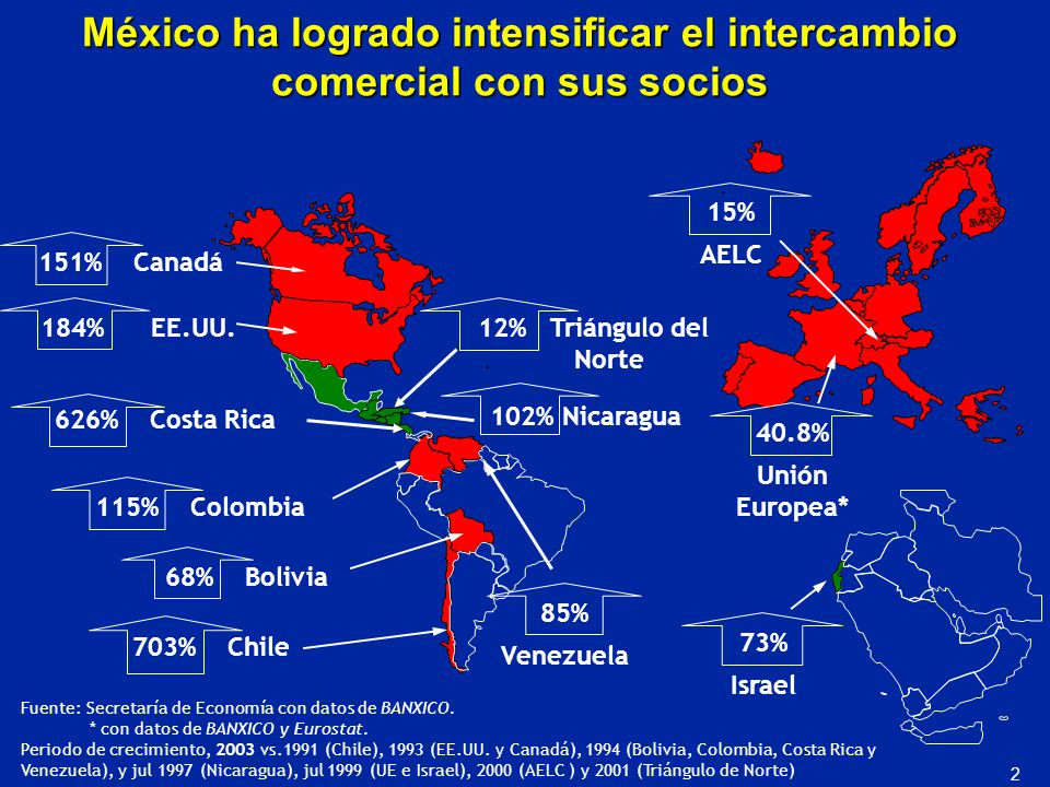 México ha logrado intensificar el intercambio comercial con sus socios 626% Costa Rica 85% Venezuela 68% Bolivia 703% Chile 151% Canadá 184% EE.UU. 11