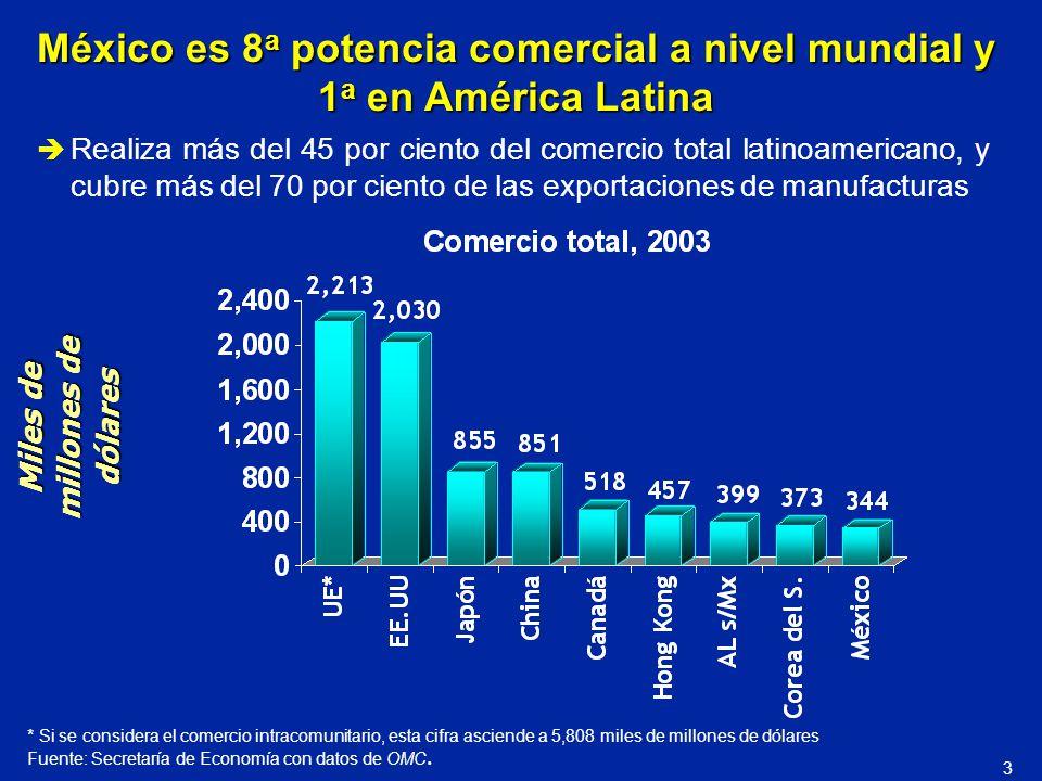 * Si se considera el comercio intracomunitario, esta cifra asciende a 5,808 miles de millones de dólares Fuente: Secretaría de Economía con datos de O