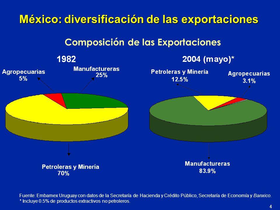 Fuente: Embamex Uruguay con datos de la Secretaría de Hacienda y Crédito Público, Secretaría de Economía y Banxico. * Incluye 0.5% de productos extrac