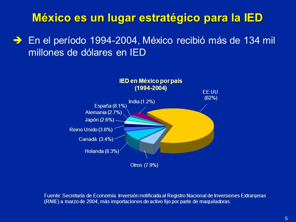 Fuente: Secretaría de Economía. Inversión notificada al Registro Nacional de Inversiones Extranjeras (RNIE) a marzo de 2004, más importaciones de acti