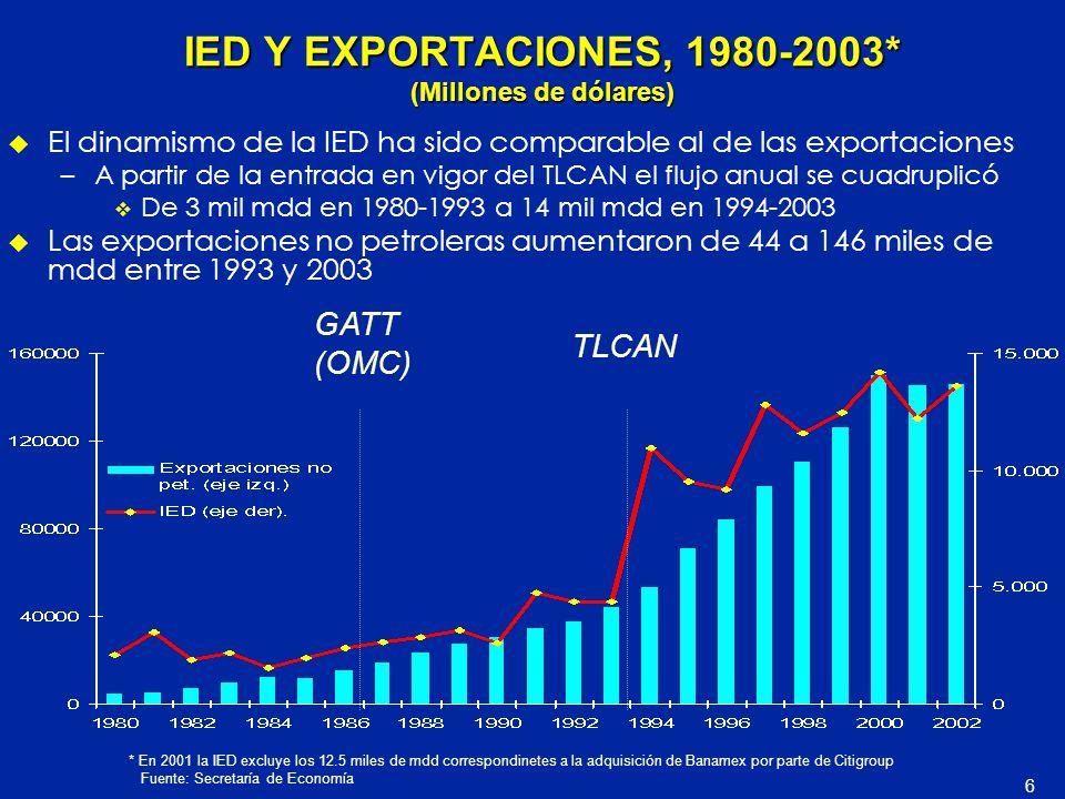 IED Y EXPORTACIONES, 1980-2003* (Millones de dólares) u El dinamismo de la IED ha sido comparable al de las exportaciones –A partir de la entrada en v