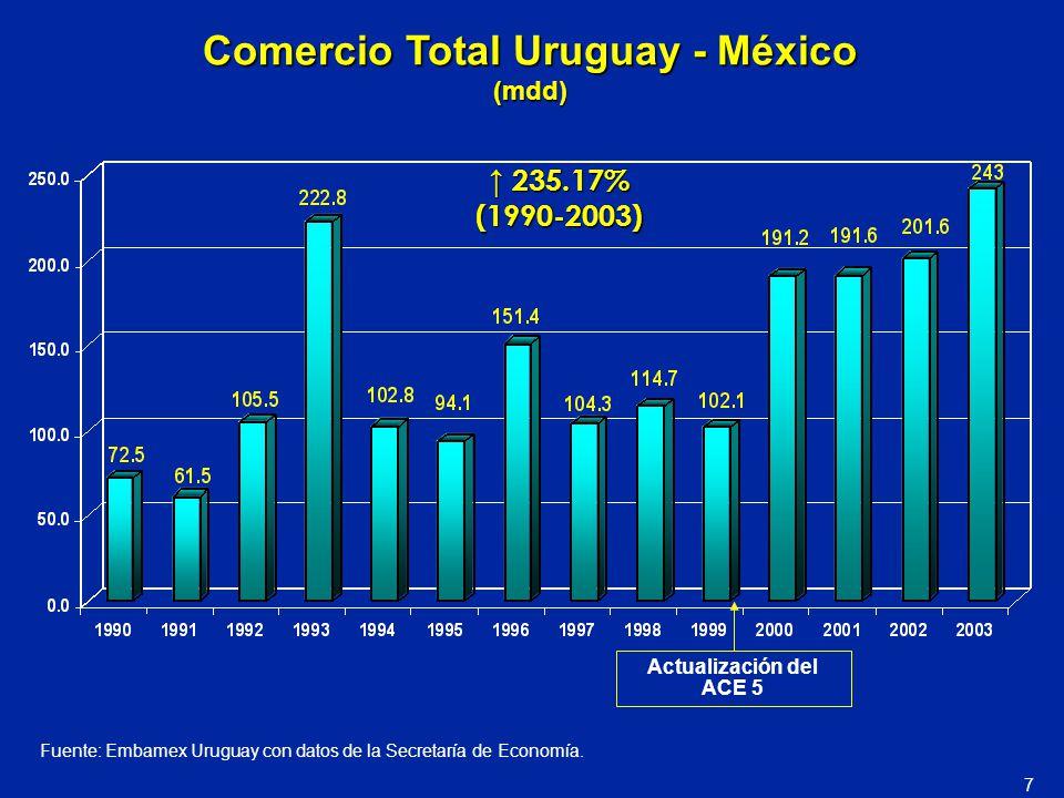Comercio Total Uruguay - México (mdd) 235.17% 235.17%(1990-2003) Fuente: Embamex Uruguay con datos de la Secretaría de Economía. Actualización del ACE