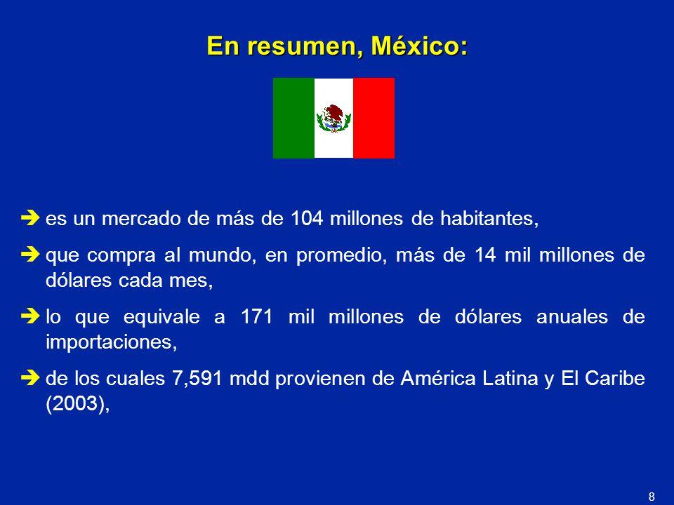 En resumen, México: es un mercado de más de 104 millones de habitantes, que compra al mundo, en promedio, más de 14 mil millones de dólares cada mes,