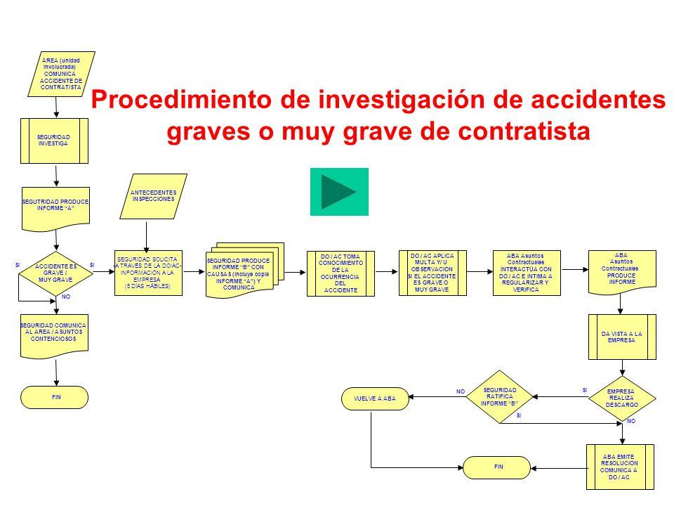 Procedimiento de investigación de accidentes graves o muy grave de contratista SEGUTRIDAD PRODUCE INFORME A EMPRESA REALIZA DESCARGO ÁREA (unidad Invo