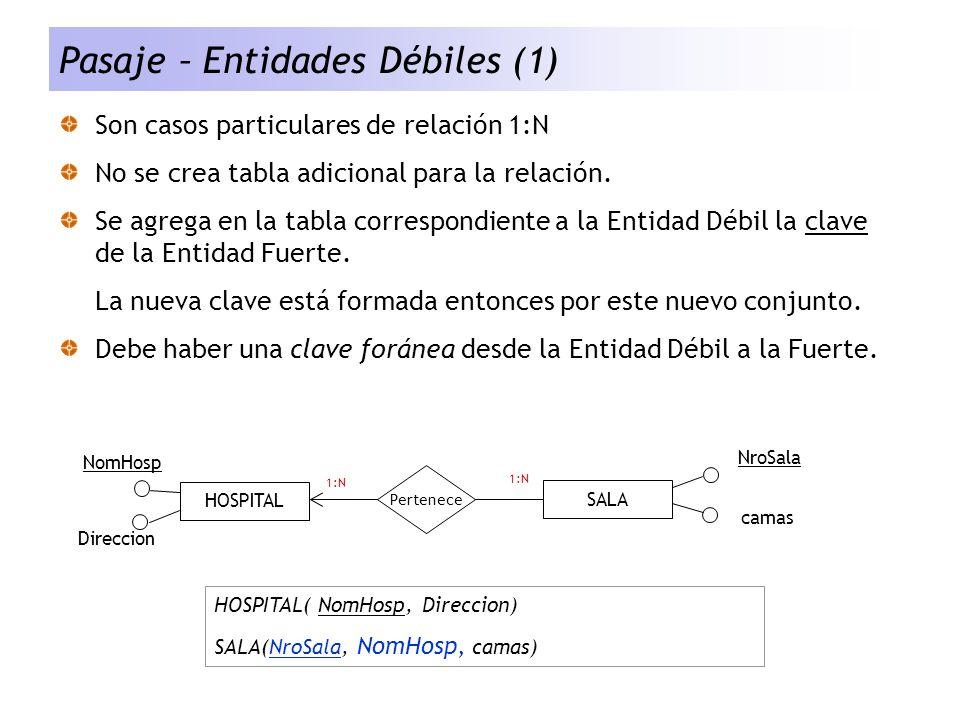 Pasaje – Entidades Débiles (1) Son casos particulares de relación 1:N No se crea tabla adicional para la relación. Se agrega en la tabla correspondien