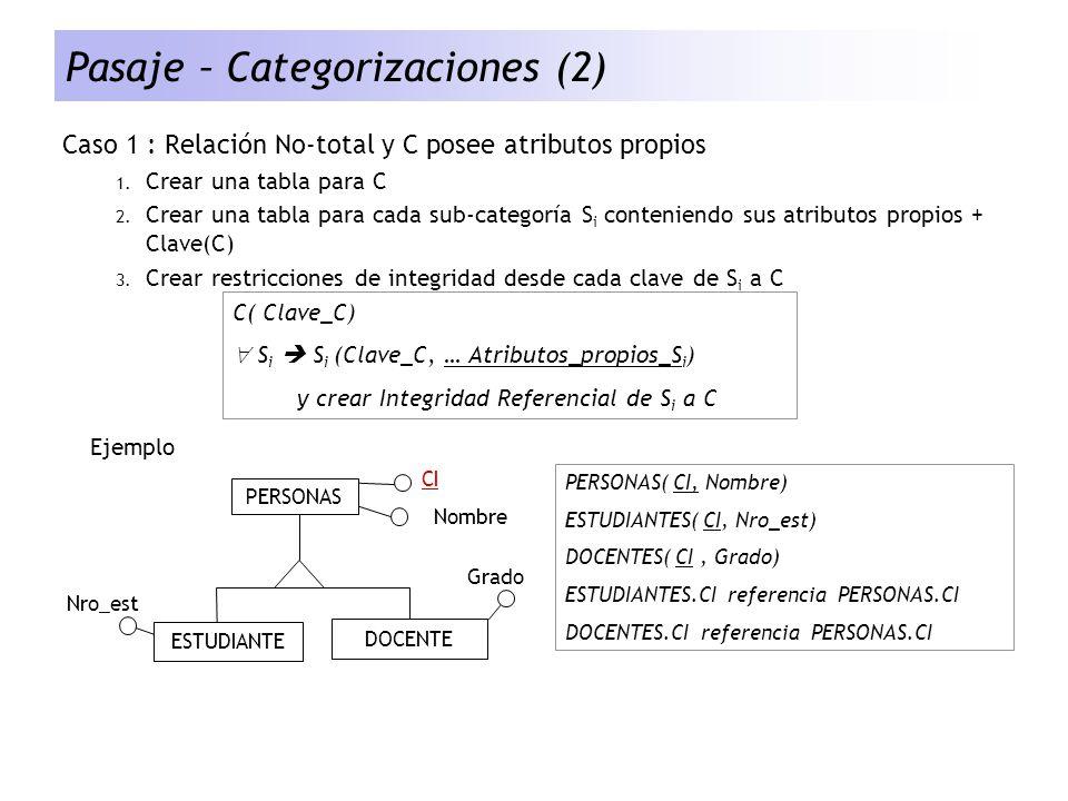 Pasaje – Categorizaciones (2) Caso 1 : Relación No-total y C posee atributos propios 1. Crear una tabla para C 2. Crear una tabla para cada sub-catego