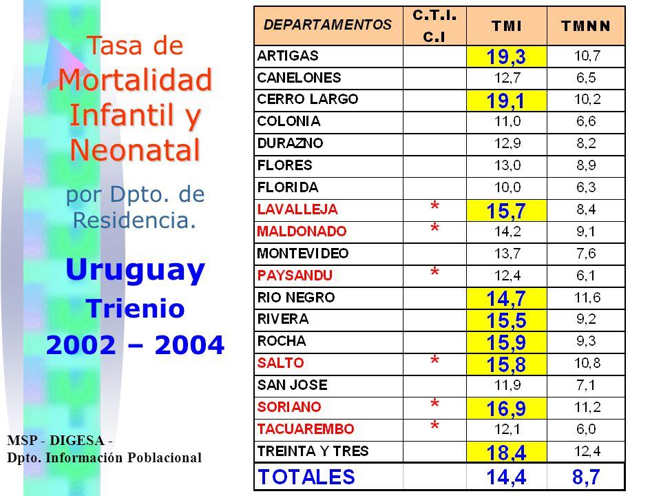 Mortalidad Infantil y Neonatal Tasa de Mortalidad Infantil y Neonatal por Dpto. de Residencia. Uruguay Trienio 2002 – 2004 MSP - DIGESA - Dpto. Inform