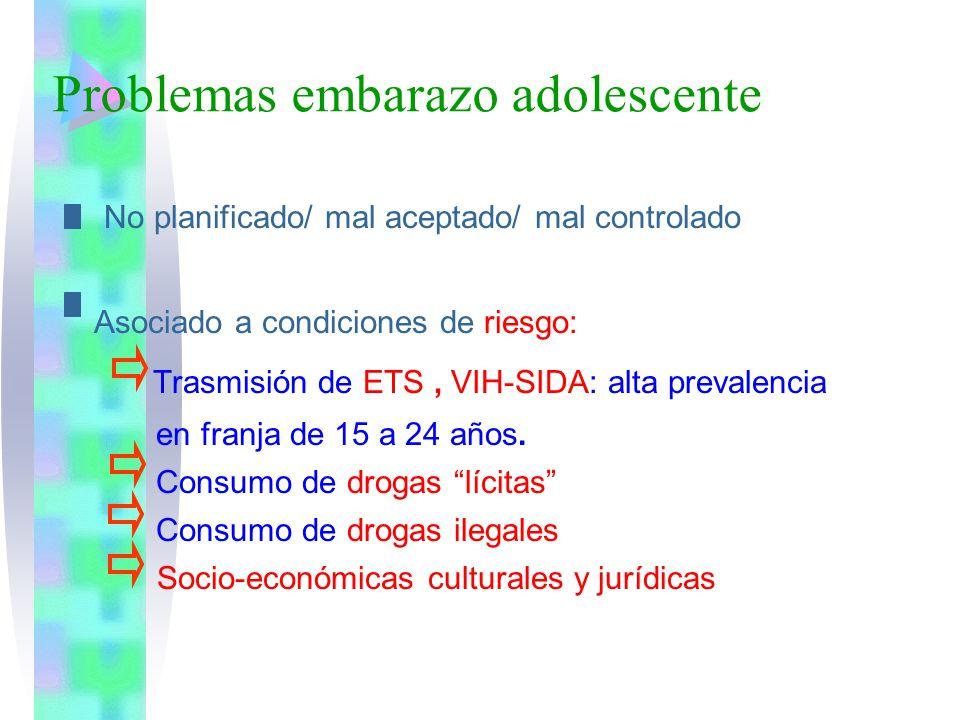 Problemas embarazo adolescente No planificado/ mal aceptado/ mal controlado Asociado a condiciones de riesgo: Trasmisión de ETS, VIH-SIDA: alta preval