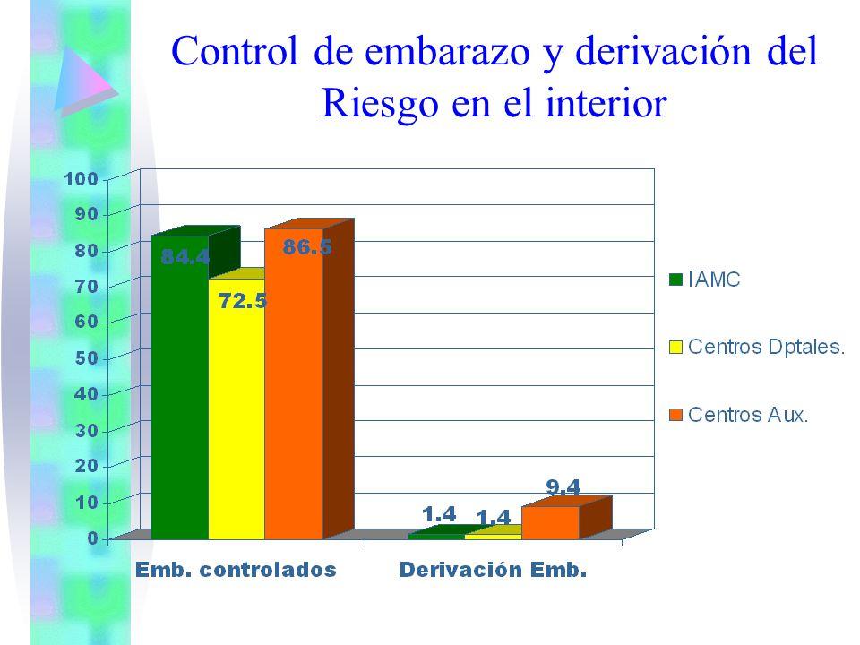 Control de embarazo y derivación del Riesgo en el interior