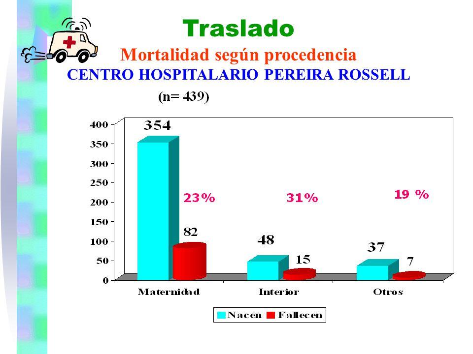 CENTRO HOSPITALARIO PEREIRA ROSSELL SERVICIO RECIEN NACIDOS Ingresos anuales de otros centros Traslado Mortalidad según procedencia CENTRO HOSPITALARI