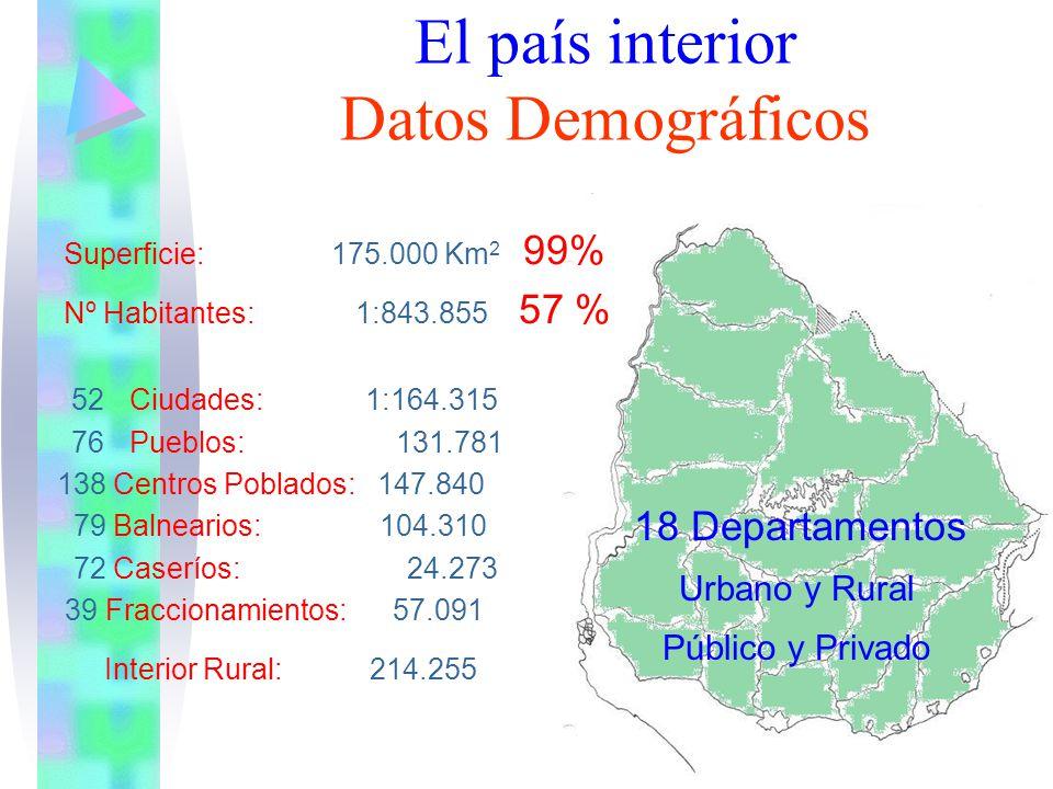 18 Departamentos Urbano y Rural Público y Privado El país interior Datos Demográficos Superficie: 175.000 Km 2 99% Nº Habitantes: 1:843.855 57 % 52Ciu