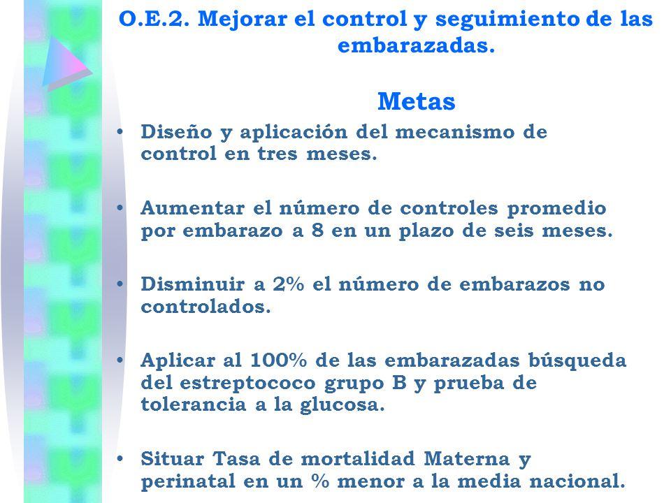 Diseño y aplicación del mecanismo de control en tres meses. Aumentar el número de controles promedio por embarazo a 8 en un plazo de seis meses. Dismi