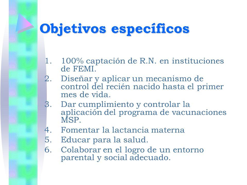 Objetivos específicos 1.100% captación de R.N. en instituciones de FEMI. 2.Diseñar y aplicar un mecanismo de control del recién nacido hasta el primer