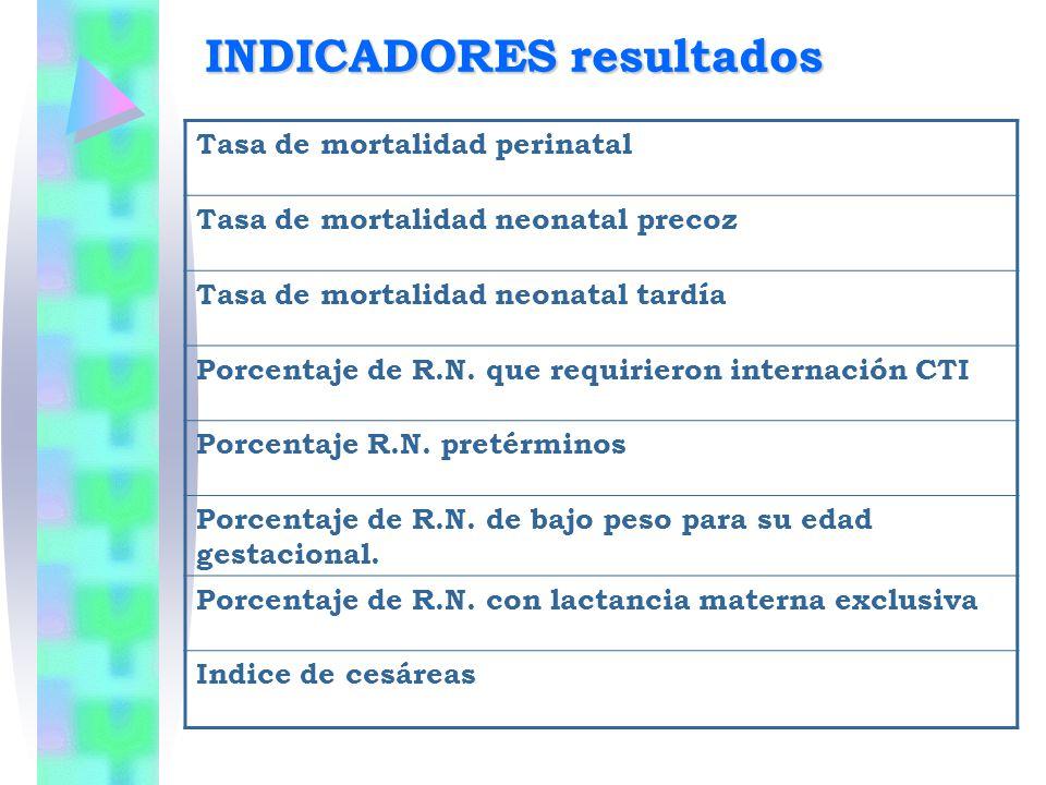 INDICADORES resultados Tasa de mortalidad perinatal Tasa de mortalidad neonatal precoz Tasa de mortalidad neonatal tardía Porcentaje de R.N. que requi