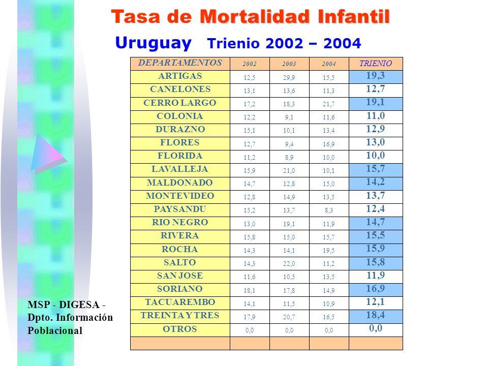 Mortalidad Infantil Tasa de Mortalidad Infantil Uruguay Trienio 2002 – 2004 MSP - DIGESA - Dpto. Información Poblacional