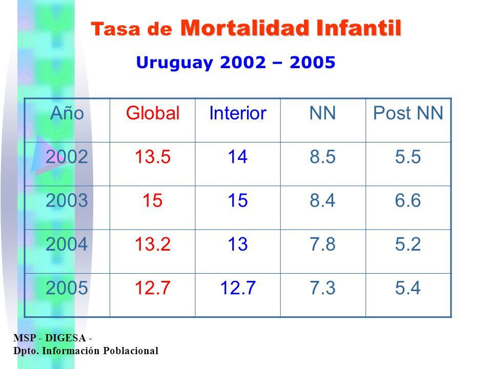 Mortalidad Infantil Tasa de Mortalidad Infantil Uruguay 2002 – 2005 MSP - DIGESA - Dpto. Información Poblacional AñoGlobalInteriorNNPost NN 200213.514