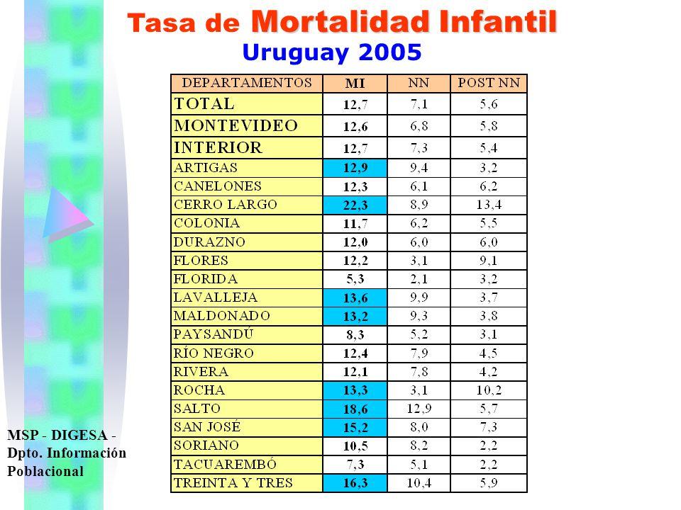 Mortalidad Infantil Tasa de Mortalidad Infantil Uruguay 2005 MSP - DIGESA - Dpto. Información Poblacional