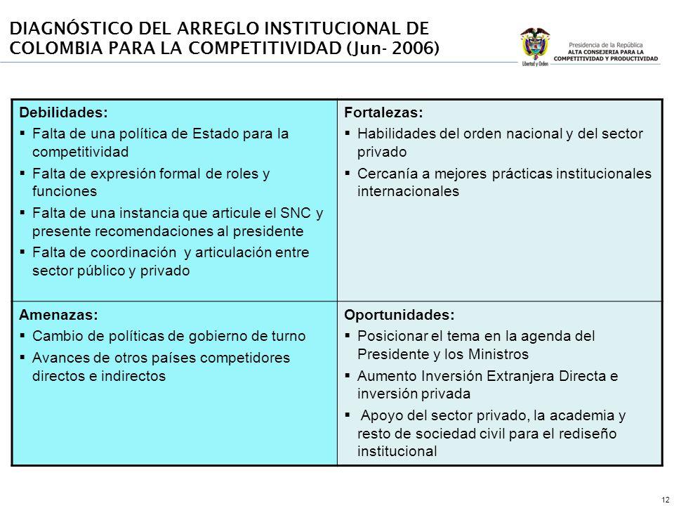 12 DIAGNÓSTICO DEL ARREGLO INSTITUCIONAL Junio- 2006 (1) Debilidades: Falta de una política de Estado para la competitividad Falta de expresión formal