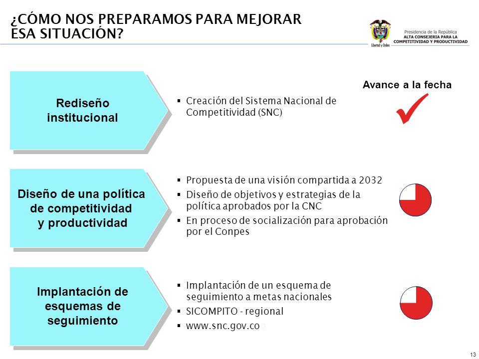 13 Rediseño institucional Rediseño institucional Diseño de una política de competitividad y productividad Diseño de una política de competitividad y p