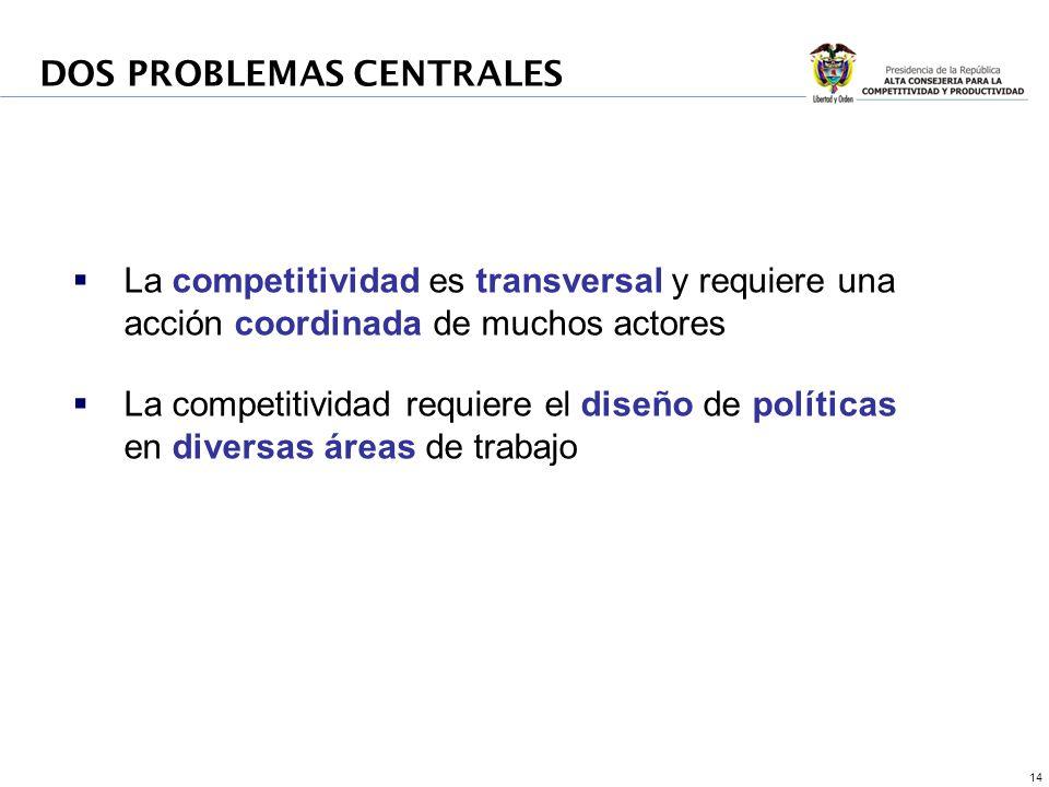 14 DOS PROBLEMAS CENTRALES La competitividad es transversal y requiere una acción coordinada de muchos actores La competitividad requiere el diseño de políticas en diversas áreas de trabajo