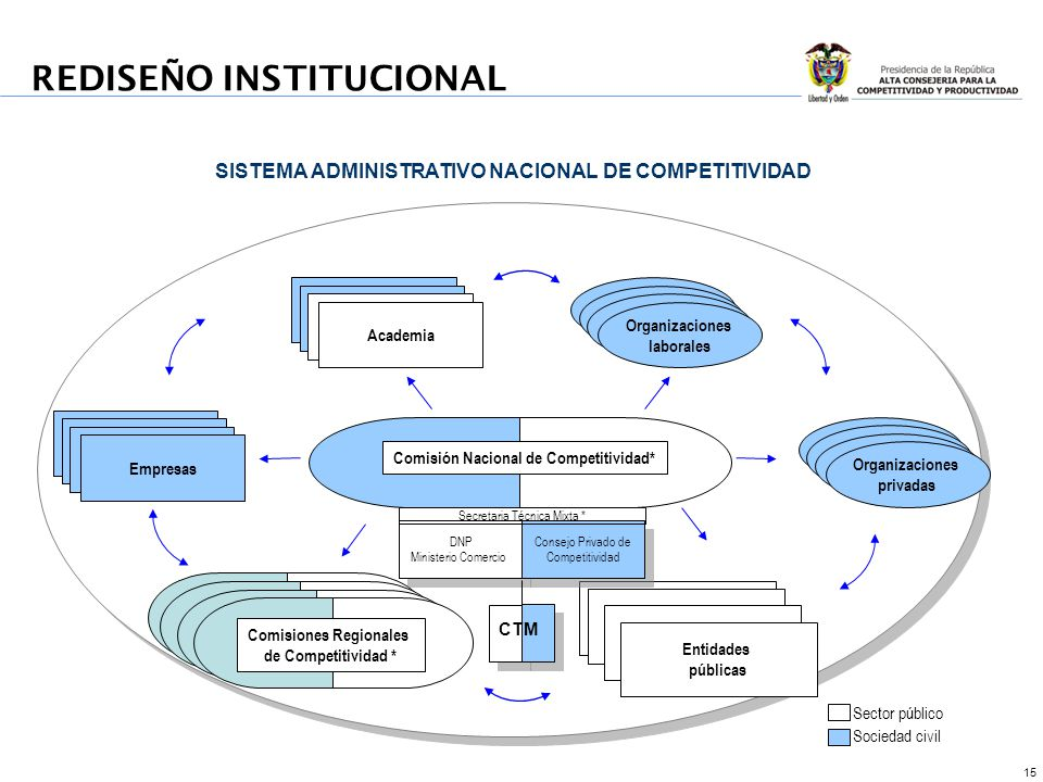 15 Comisión Nacional de Competitividad* Sector público Sociedad civil Comisiones Regionales de Competitividad Comisiones Regionales de Competitividad