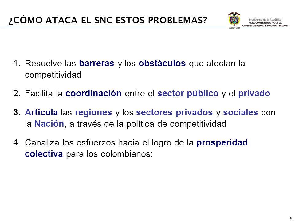 16 1.Resuelve las barreras y los obstáculos que afectan la competitividad 2.Facilita la coordinación entre el sector público y el privado 3.Articula las regiones y los sectores privados y sociales con la Nación, a través de la política de competitividad 4.Canaliza los esfuerzos hacia el logro de la prosperidad colectiva para los colombianos: ¿CÓMO ATACA EL SNC ESTOS PROBLEMAS
