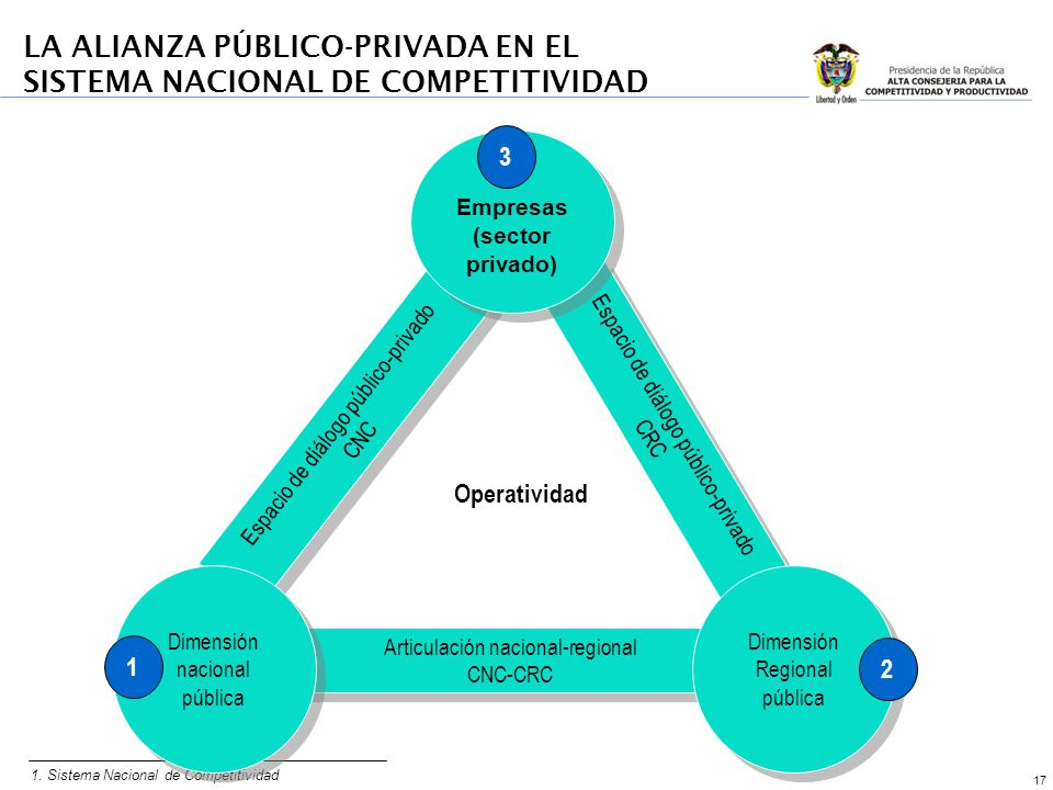 17 LA ALIANZA PÚBLICO-PRIVADA EN EL SISTEMA NACIONAL DE COMPETITIVIDAD 1. Sistema Nacional de Competitividad Articulación nacional-regional CNC-CRC Ar