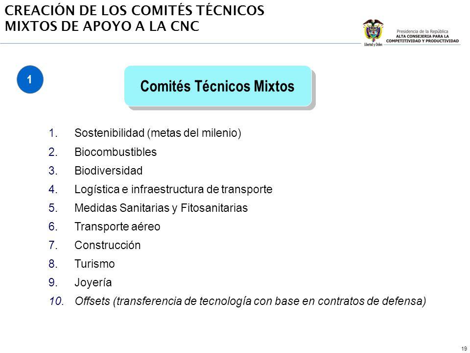 19 1.Sostenibilidad (metas del milenio) 2.Biocombustibles 3.Biodiversidad 4.Logística e infraestructura de transporte 5.Medidas Sanitarias y Fitosanitarias 6.Transporte aéreo 7.Construcción 8.Turismo 9.Joyería 10.Offsets (transferencia de tecnología con base en contratos de defensa) Comités Técnicos Mixtos CREACIÓN DE LOS COMITÉS TÉCNICOS MIXTOS DE APOYO A LA CNC 1