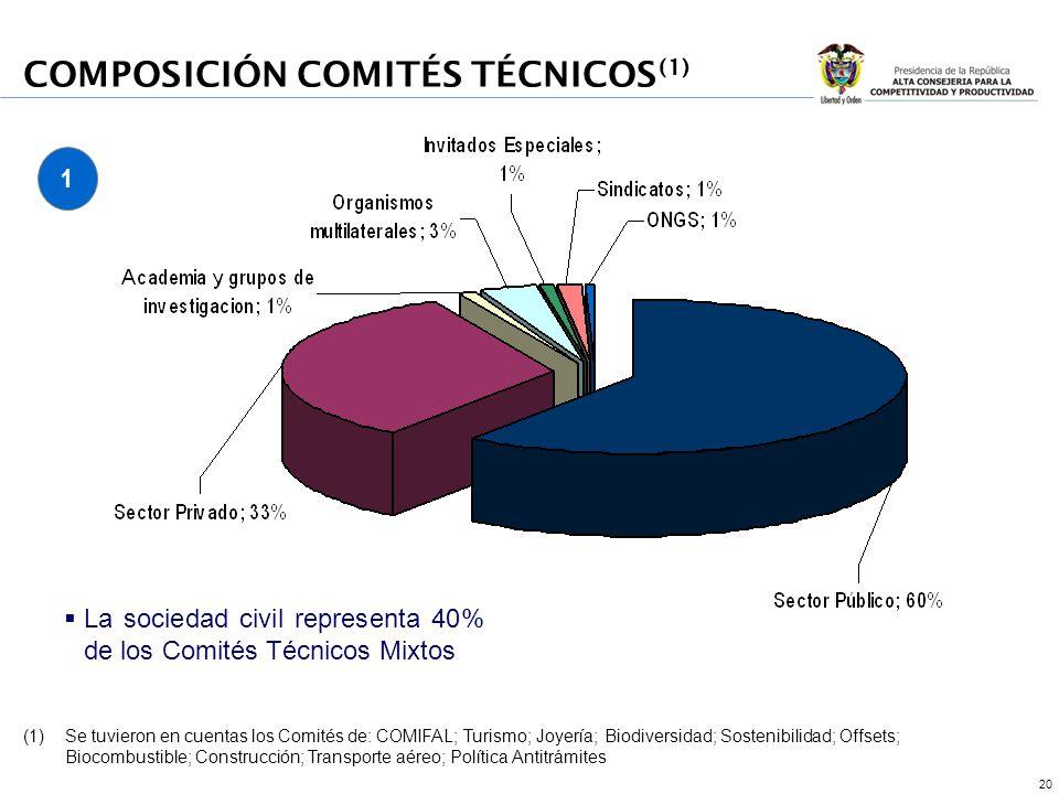 20 COMPOSICIÓN COMITÉS TÉCNICOS (1) La sociedad civil representa 40% de los Comités Técnicos Mixtos (1)Se tuvieron en cuentas los Comités de: COMIFAL;